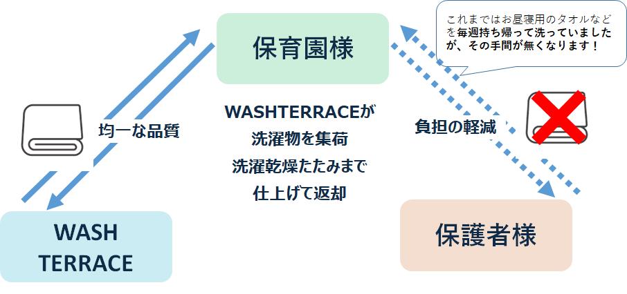 WASH TERRACEのサービスイメージ
