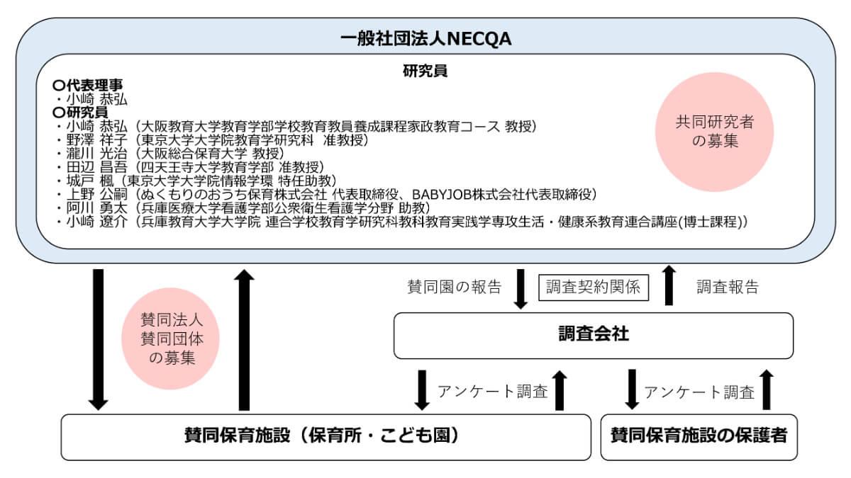 NECQA研究体制図